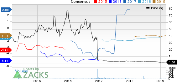 Ophthotech Corporation Price and Consensus