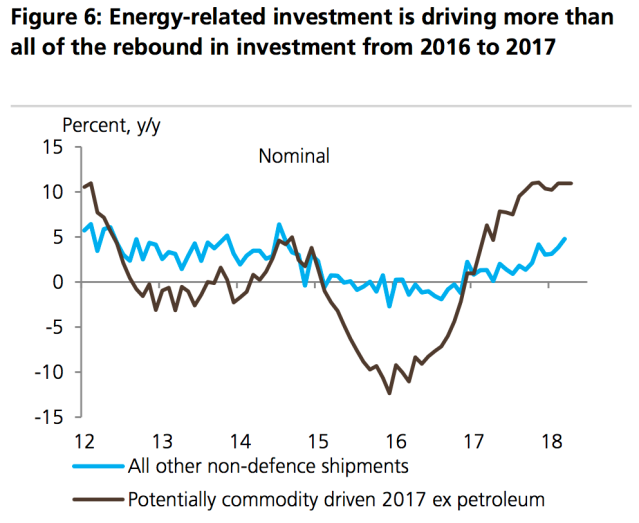 Investment in oil-related industries has accounted for more than all of the increase in investment over the last two years. (Source: UBS)