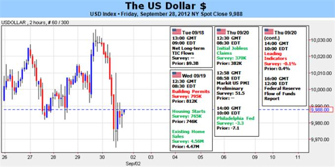 Dollar_Benefits_Quarter_End_Volatility_But_1.28_EURUSD_Still_Stands_body_Picture_5.png, Dollar Benefits Quarter-End Volatility, But 1.28 EURUSD Still Stands