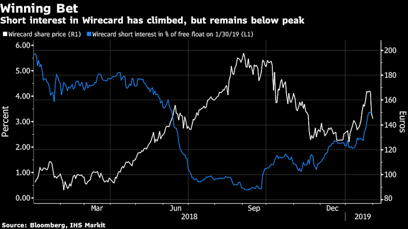 Hedge Fund Bear Crispin Odey Made $18 Million Betting Against Wirecard