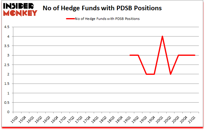 Is PDSB A Good Stock To Buy?