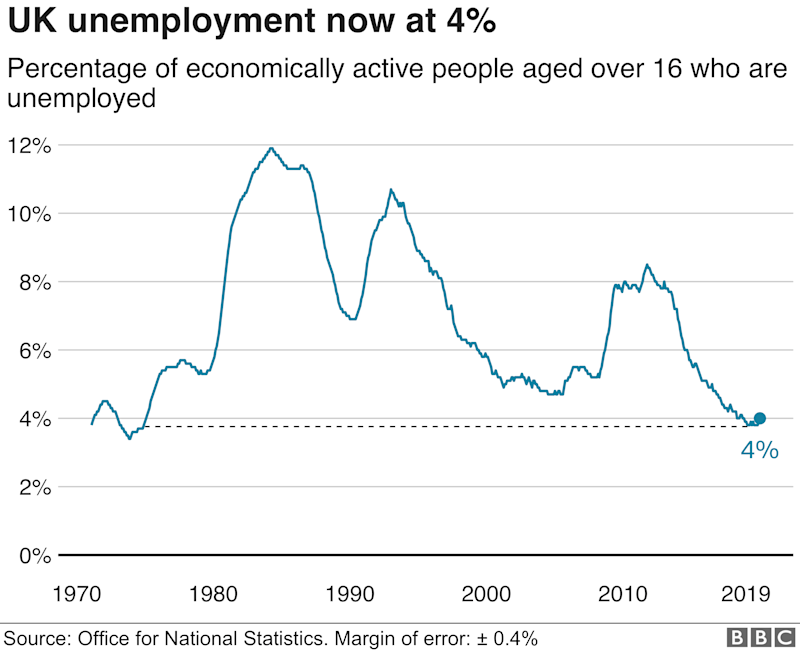 UK employment rate at record high before lockdown