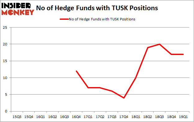 No of Hedge Funds with TUSK Positions