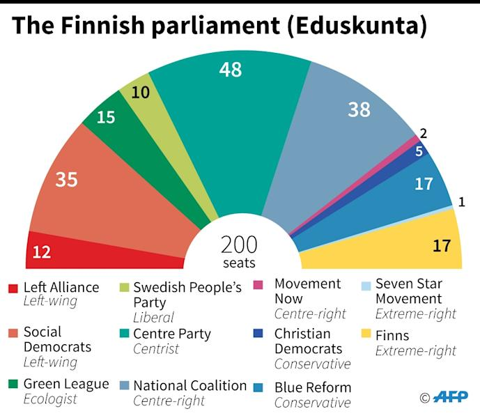 Composition of the Finnish parliament (AFP Photo/)