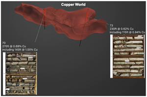 Copper World drill core from holes #70 and #73, which intersected 270 feet at 0.69% copper and 230 feet at 0.62% copper, respectively.