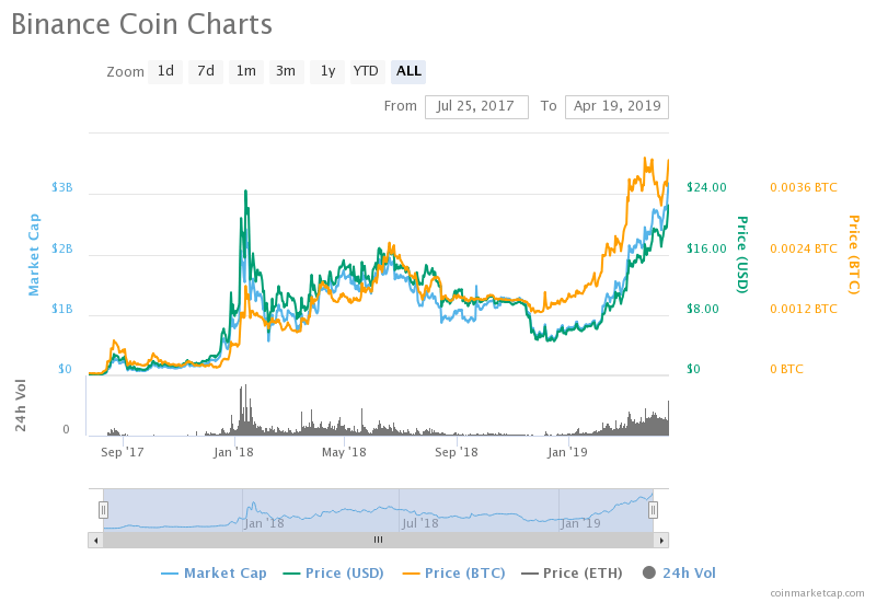 BNB PRICE, BINANCE COIN PRICE