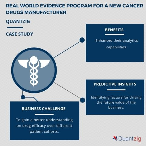Utilizing Real World Evidence Program in the New Cancer Drugs Segment to Ensure Long-Term Commercial Success – a Quantzig Case Study