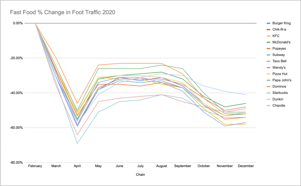(SOURCE: Gravy Analytics) Foot traffic to fast food chains nationwide from February of 2020 to December 8th, 2020.