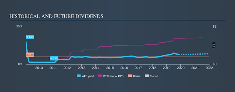 NYSE:WFC Historical Dividend Yield, November 2nd 2019