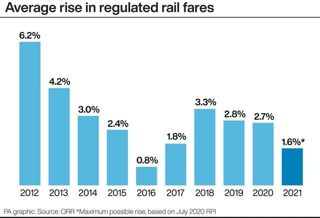 Average rise in regulated rail fares.