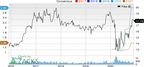 Waterstone Financial, Inc. Price and Consensus
