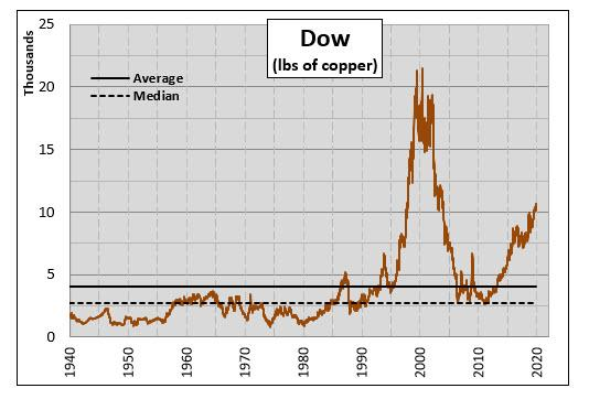 Dow in Copper