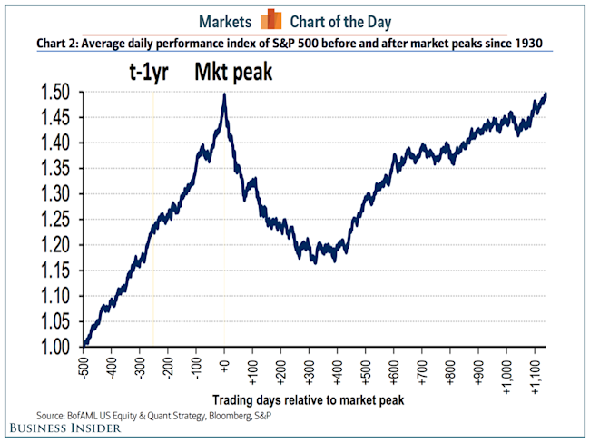 After Market Stock Quotes Delectable Here's What Stock Prices Do Before And After They Peak