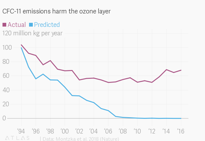 China blamed for baffling rise in ozone-depleting gas
