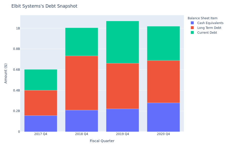 A Look Into Elbit Systems's Debt