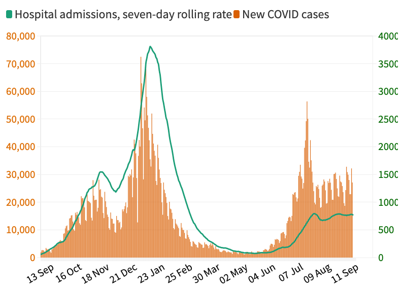 Link between COVID cases and hospital admissions (Yahoo News UK/Flourish/Government data)