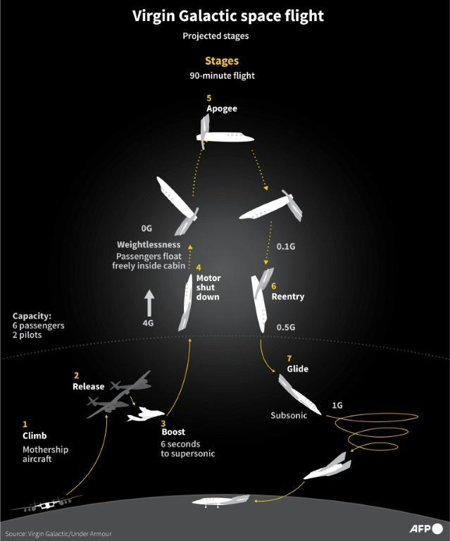 Graphic showing the projected flight stages of Virgin Galactic when it begins operating to carry space tourists