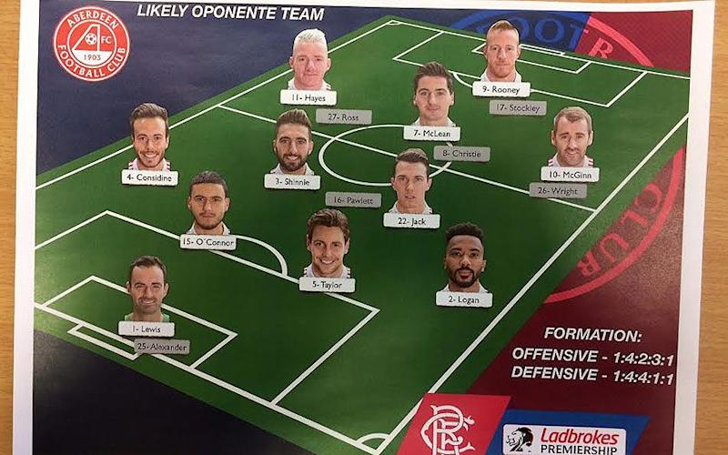 Expected Aberdeen line-up