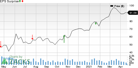 BOK Financial Corporation Price and EPS Surprise