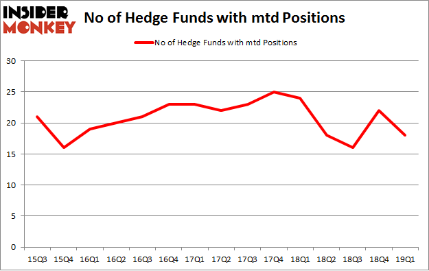No of Hedge Funds with MTD Positions