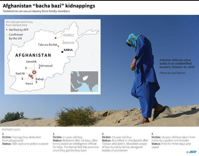 Graphic locating documented cases of sexual slavery kidnappings in Afghanistan