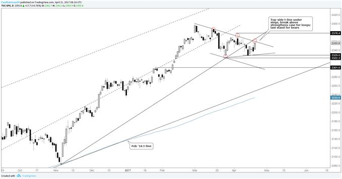 S&P 500: Last Stand for Shorts, Chart Beginning to Tilt Higher