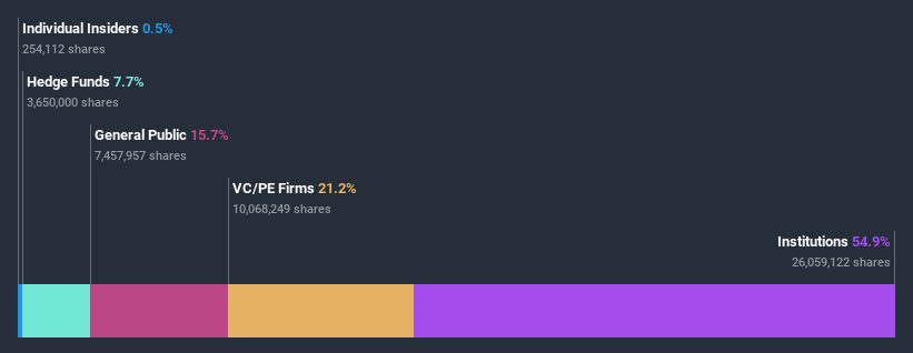 NasdaqGS:CNST Ownership Breakdown July 6th 2020