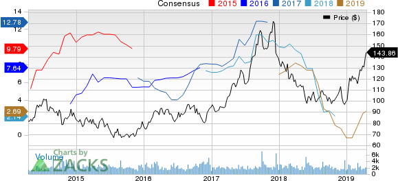 Sanderson Farms, Inc. Price and Consensus