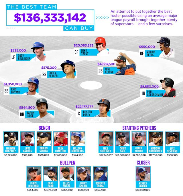 My team's total: 76.7 WAR, or a 112-7 record. (Yahoo Sports/Amber Matsumoto)