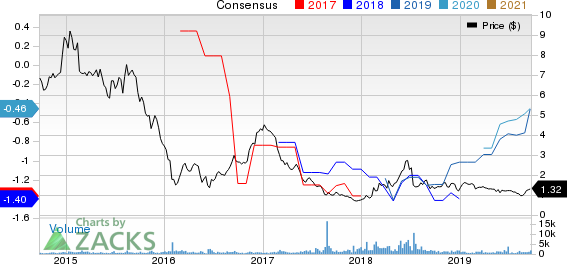 Genesis Healthcare, Inc. Price and Consensus