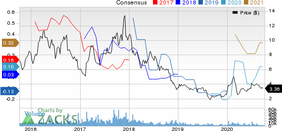 Himax Technologies, Inc. Price and Consensus