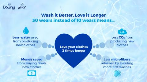 'Wash It Better, Love It Longer', Lenor Challenges Fashion Enthusiasts to #30wears