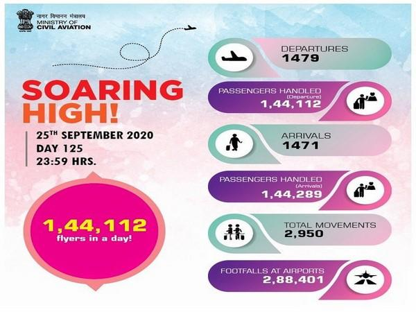 The total number of passengers flying in a single day have increased to 1,44,112. (Photo Source - Ministry of Civil Aviation)