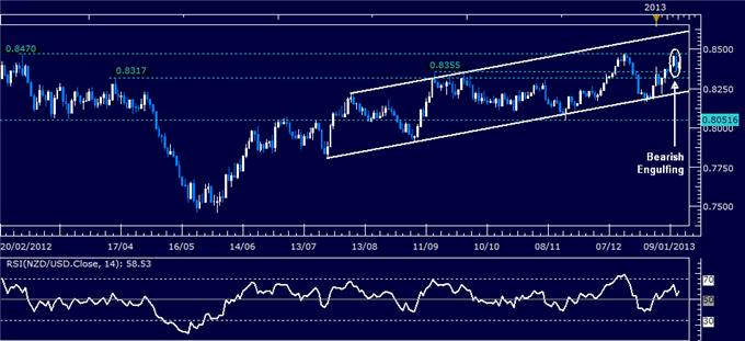 Forex_Analysis_NZDUSD_Classic_Technical_Report_01.14.2013_body_Picture_1.png, Forex Analysis: NZD/USD Classic Technical Report 01.14.2013