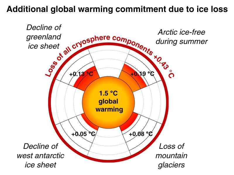 Additional-Global-Warming-Commitment-Ice-Loss-Wunderling-etal
