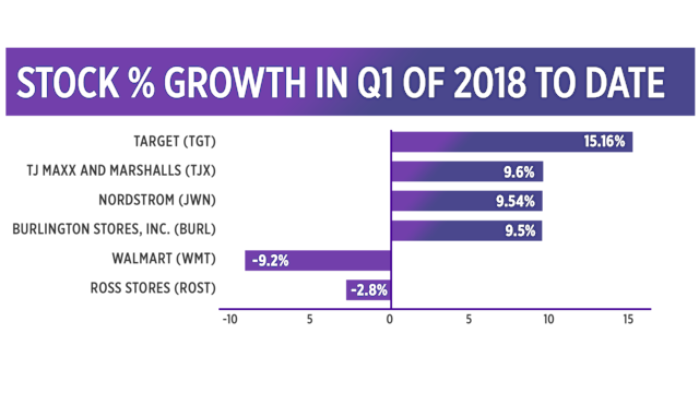 Stock % growth from Jan 2 to March 6, 2018
