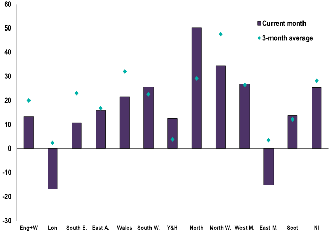 Price expectations for the next three months by region, with figures above 0 showing most RICS members expect growth and below 0 showing most expect decline. Chart: RICS