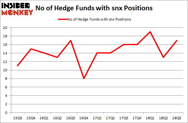 No of Hedge Funds with SNX Positions