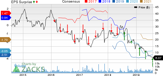 Acorda Therapeutics, Inc. Price, Consensus and EPS Surprise