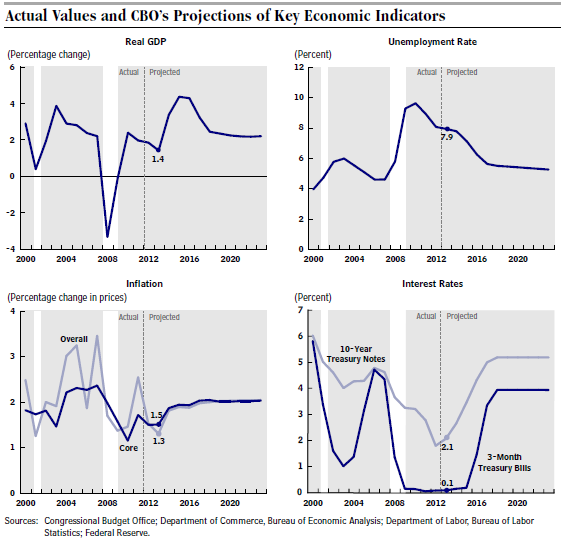 CBO_Projectsions_2013_and_Beyond.PNG