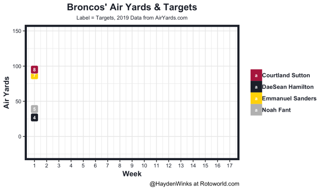 Broncos air yards and targets
