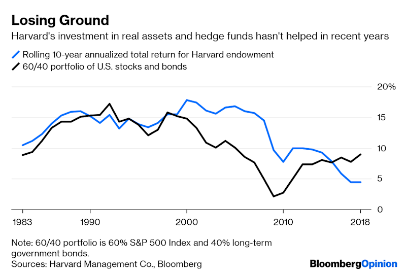 Harvard Endowment Needs to Lower Fees, Not Pay