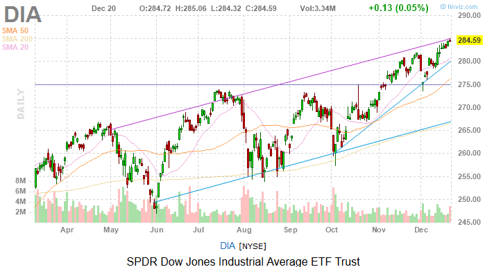 Dow Jones Today: Data Does It Again