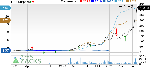 Moderna, Inc. Price, Consensus and EPS Surprise