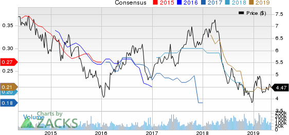 Ambev S.A. Price and Consensus