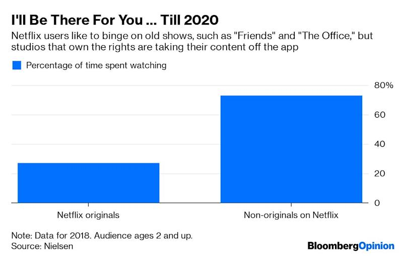 "(Bloomberg Opinion) -- The TV-network giants went through ratings hell. It's time for Netflix's own version of that. After the market closed on Wednesday, Netflix Inc. reported that it lost 126,000 U.S. streaming customers during the second quarter, which appears to be the first time it's ever done so. Global membership growth was also well short of management's own expectations, with 2.7 million net sign-ups versus an anticipated 5 million. The company blamed its uninspiring results on subscription price increases and a less-enticing mix of movies and TV series. While it signaled that ""more typical growth"" and better content is in store, shares of Netflix sold off 12%, erasing $17 billion from its market value. This marks a turning point in how investors view the future of Netflix vis-a-vis its biggest emerging threats, Walt Disney Co. and AT&T Inc. In recent years, the popularity of Netflix has been a chief reason for the accelerated drop in cable subscriptions and viewers tuning out traditional live TV. As investors were entranced by the video-streaming app's rapid growth and awarded the company an absurdly rich valuation, companies such as Disney and Time Warner (now called WarnerMedia, a unit of AT&T) were punished by shareholders for their audience shrinkage.Those media giants' audiences are still shrinking (see next chart), and their businesses still rely on TV commercials and cable fees to drive profit. But they have managed to change the narrative so that more attention is paid to their own streaming opportunities. Nov. 12 is the launch date for Disney+, which Disney plans to bundle with ESPN+ and Hulu for fans who want all three services. Shortly thereafter, AT&T's WarnerMedia will introduce HBO Max, a souped-up version of the HBO app that will contain Turner network programs and Warner Bros. films. Given the relatively low price of Disney+ at $6.99 a month and the quality of Disney and HBO/Warner content, both products have the potential to lure a considerable number of streamers away from Netflix.(1)This means Netflix investors will become even more obsessed with its quarterly subscriber count. They'll also want more real data as far as how many people are watching Netflix's costly originals – much in the way investors have picked apart the traditional media companies' Nielsen viewership ratings. By now you've heard that ""Friends"" is moving to AT&T's HBO Max next year, and that Comcast Corp.'s NBCUniversal is reclaiming ""The Office"" in 2021. Those are the most-watched shows on Netflix, so their expiration dates create a sense of foreboding.As my colleague Shira Ovide alluded to Wednesday, Netflix may be drifting too far from what it made it so attractive in the first place: being a constant bazaar of binge-able video entertainment. By blaming its own content slate for last quarter's weak showing, Netflix is saying that it's not all that different from HBO, which is dependent on a select few hit programs and goes through lulls when there aren't new episodes. I've written that Netflix has the benefit of already being the ""base"" streaming service for many people, but that could change if Netflix becomes less of a one-stop shop and other services seem to offer more bang for your buck. Disney+ launch day is just four months away. And the closer we get to D-Day, the more skittish Netflix shareholders will be. Cable-network operators know all too well what that's like. (1) Apple TV+ is also coming later this year to challenge Netflix.To contact the author of this story: Tara Lachapelle at tlachapelle@bloomberg.netTo contact the editor responsible for this story: Beth Williams at bewilliams@bloomberg.netThis column does not necessarily reflect the opinion of the editorial board or Bloomberg LP and its owners.Tara Lachapelle is a Bloomberg Opinion columnist covering deals, Berkshire Hathaway Inc., media and telecommunications. She previously wrote an M&A column for Bloomberg News.For more articles like this, please visit us at bloomberg.com/opinion©2019 Bloomberg L.P."