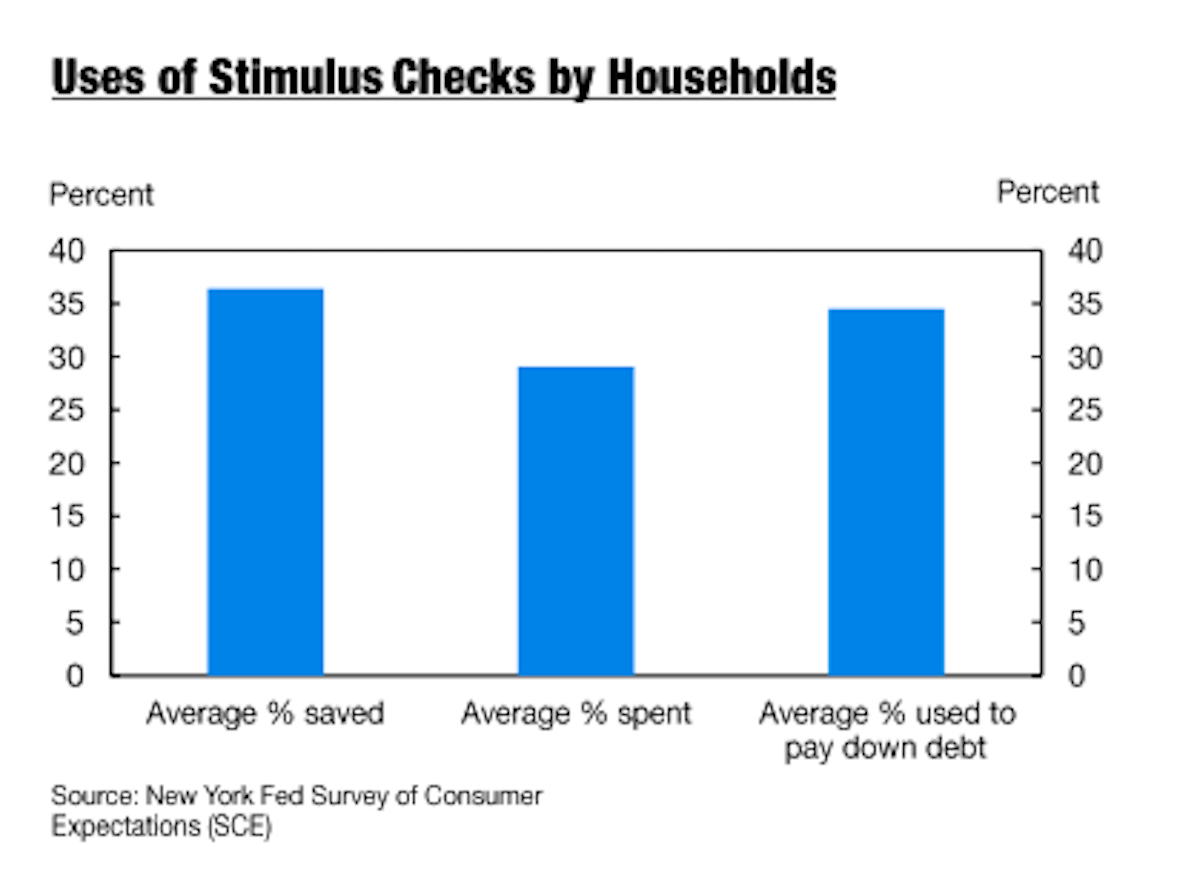 How consumers used their stimulus checks. (NY Fed)