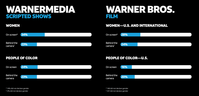 Graphic from WarnerMedia's inclusion and diversity report