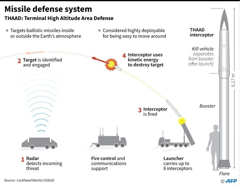 China has denounced the THAAD missile defence system as a threat to its security