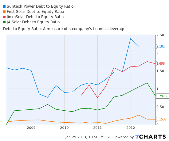 STP Debt to Equity Ratio Chart